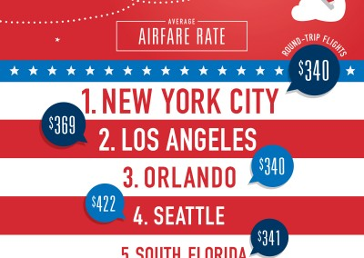 Travelocity Reveals Top Cities to Book Inexpensive Hotels and Most Popular Vacation Destinations for July 4th 2014