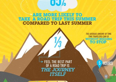 Travelocity Survey Reveals What Americans Love (and Hate) About Road Trips
