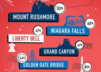 Travelocity Survey Reveals Nearly Half of Americans Are Missing Out on U.S.' Most Iconic Landmarks